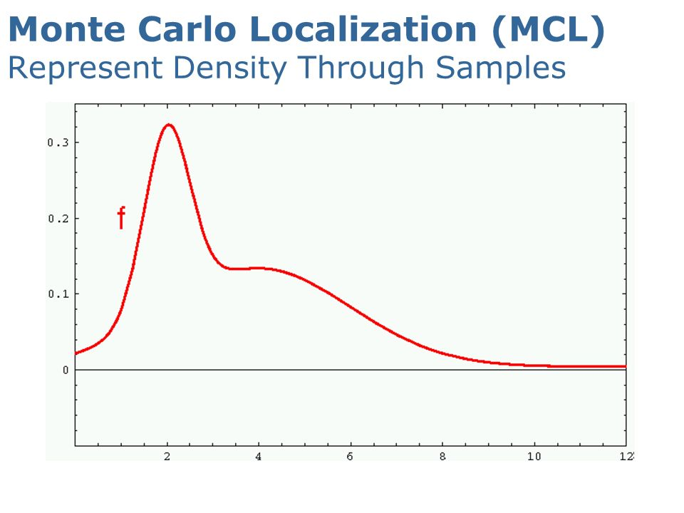 Monte Carlo Localization (MCL) Represent Density Through Samples