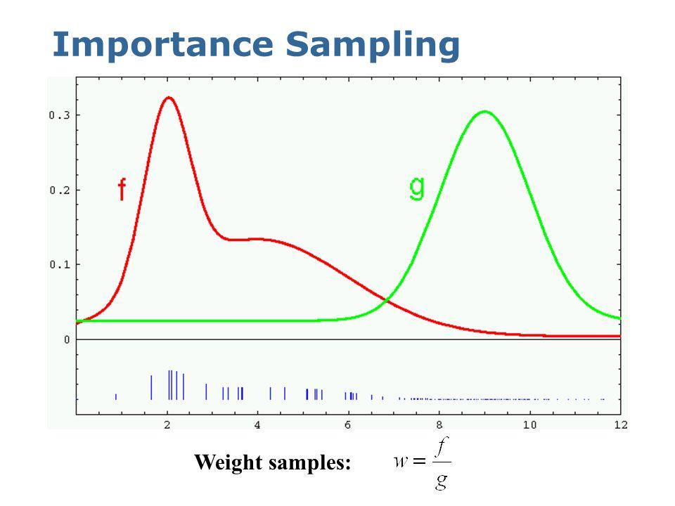 Importance Sampling Weight samples:
