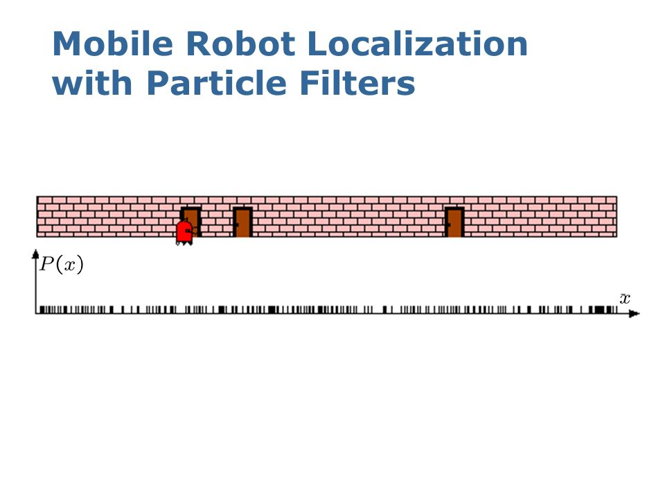 Mobile Robot Localization with Particle Filters