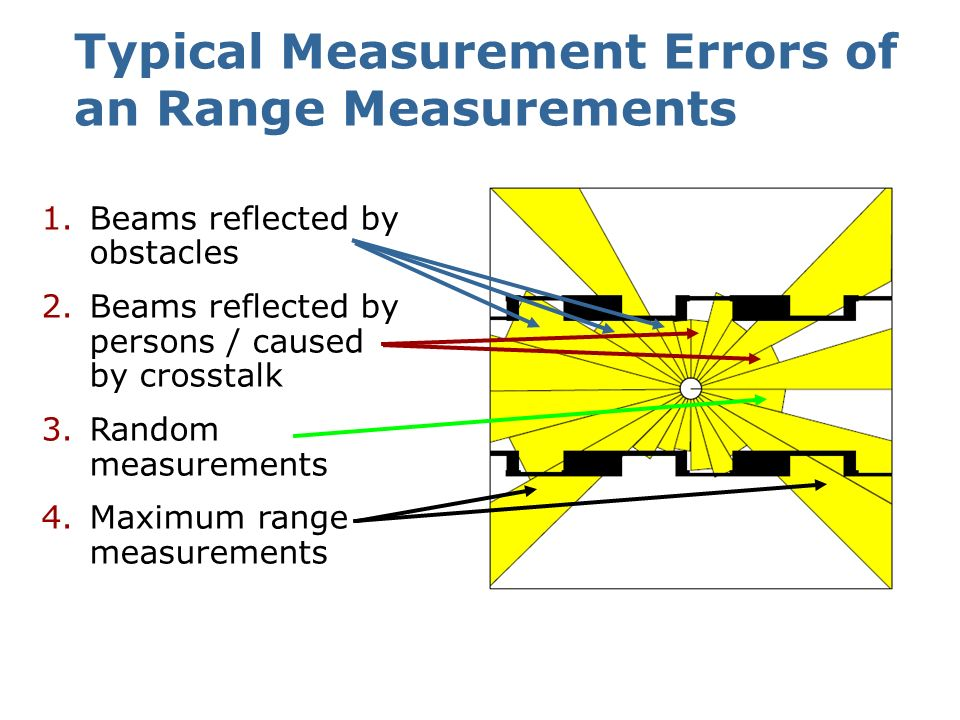 Typical Measurement Errors of an Range Measurements