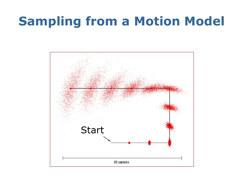 Sampling from a Motion Model