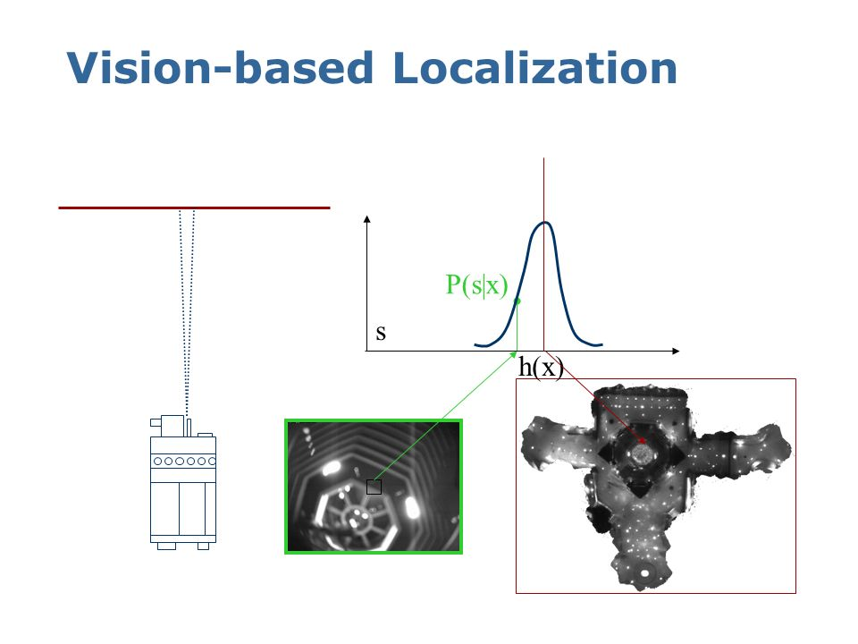 Vision-based Localization