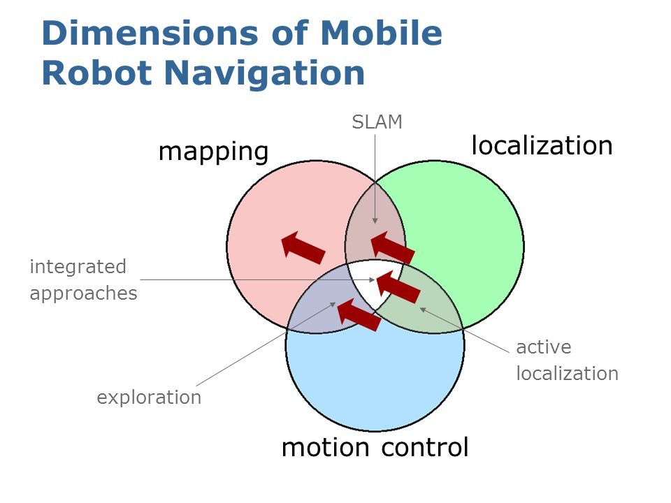 Dimensions of Mobile Robot Navigation