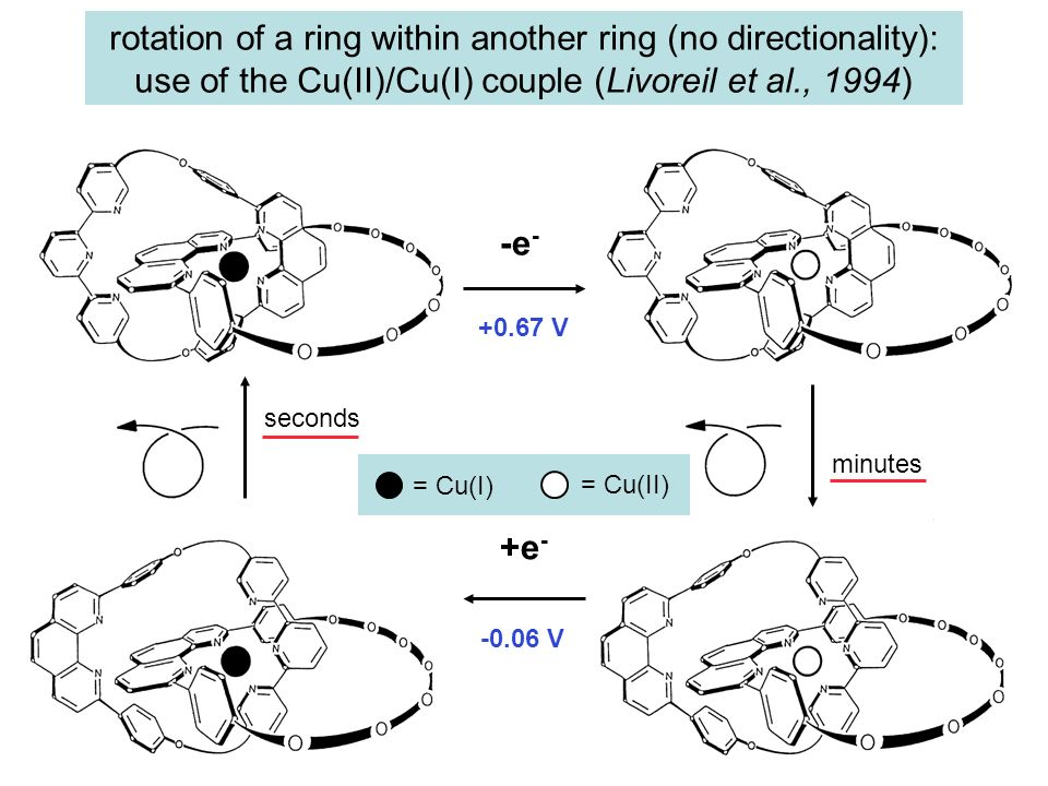 rotation of a ring within another ring (no directionality): use of the Cu(II)/Cu(I) couple (Livoreil et al., 1994)