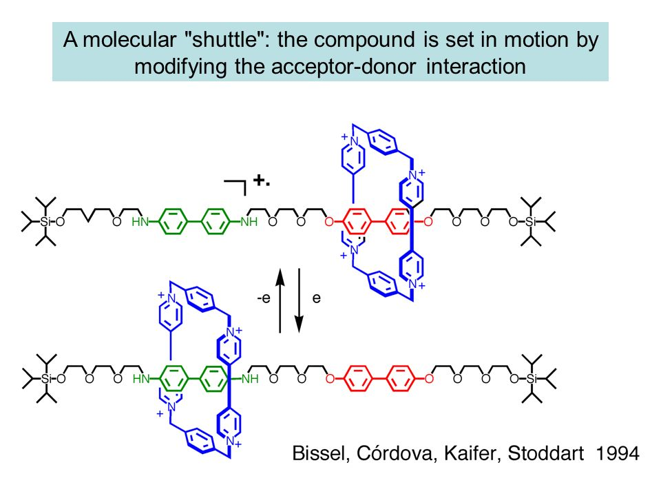 A molecular shuttle : the compound is set in motion by modifying the acceptor-donor interaction