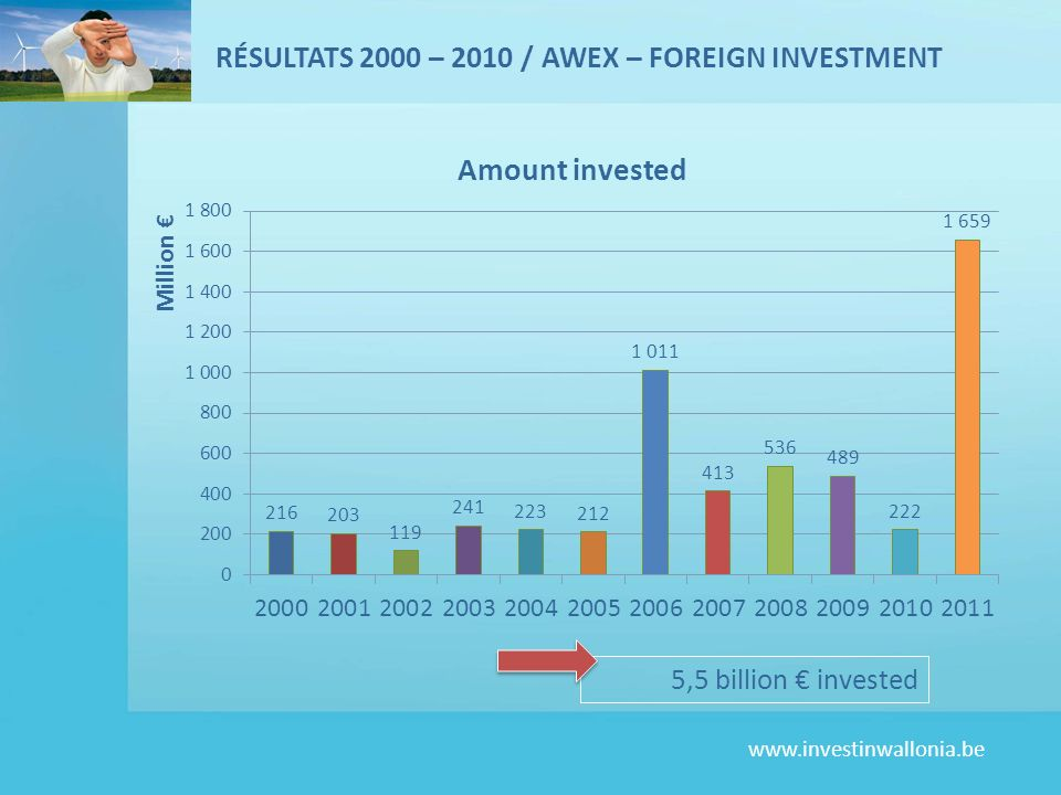 RÉSULTATS 2000 – 2010 / AWEX – FOREIGN INVESTMENT