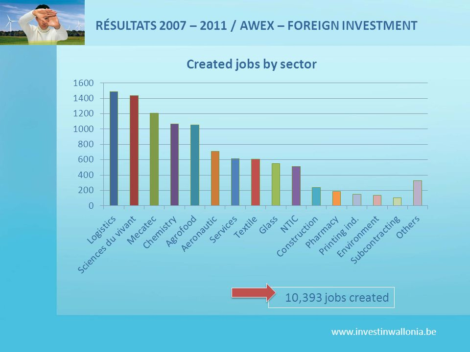 RÉSULTATS 2007 – 2011 / AWEX – FOREIGN INVESTMENT
