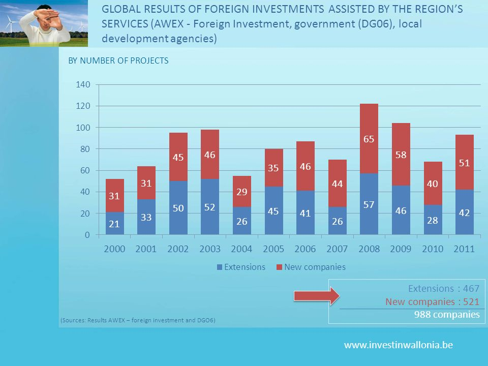 GLOBAL RESULTS OF FOREIGN INVESTMENTS ASSISTED BY THE REGION'S SERVICES (AWEX - Foreign Investment, government (DG06), local development agencies)