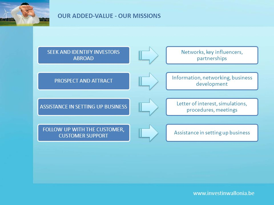 OUR ADDED-VALUE - OUR MISSIONS