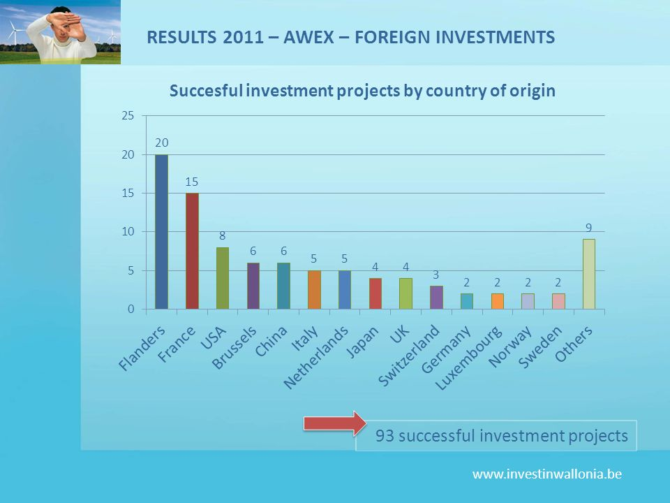RESULTS 2011 – AWEX – FOREIGN INVESTMENTS