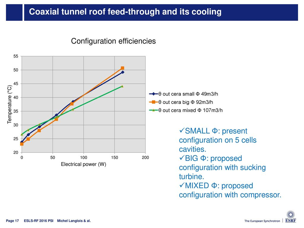 Coaxial tunnel roof feed-through and its cooling