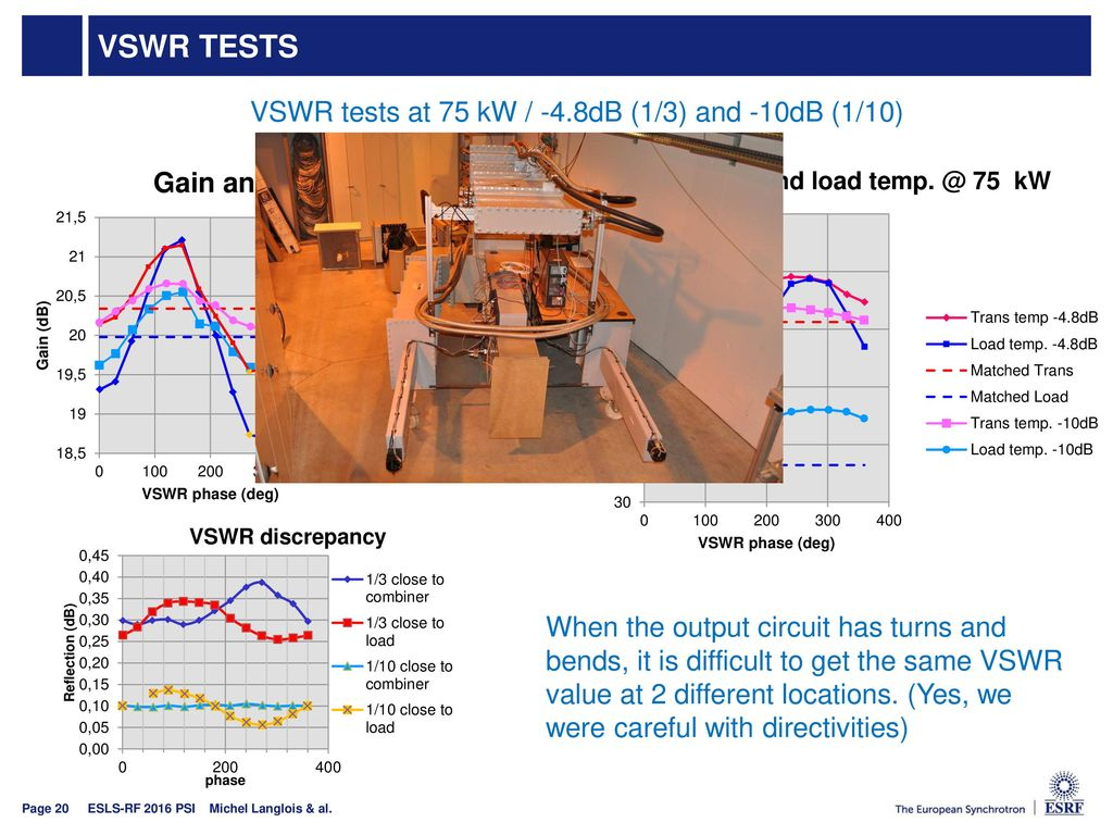 VSWR tests VSWR tests at 75 kW / -4.8dB (1/3) and -10dB (1/10)