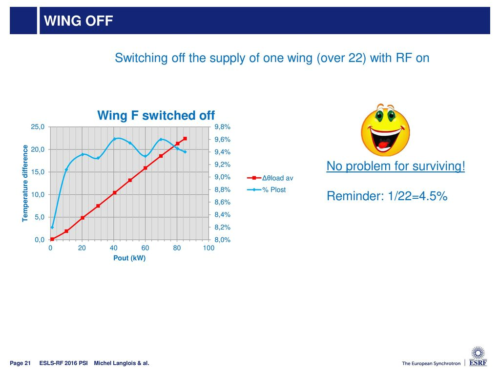 WING OFF Switching off the supply of one wing (over 22) with RF on