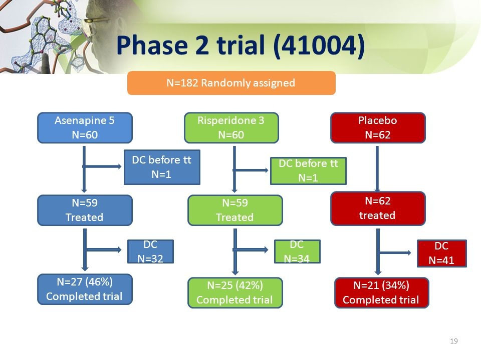 Phase 2 trial (41004) N=182 Randomly assigned Asenapine 5 N=60