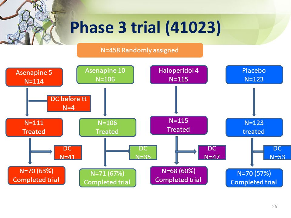 Phase 3 trial (41023) N=458 Randomly assigned Asenapine 10 N=106