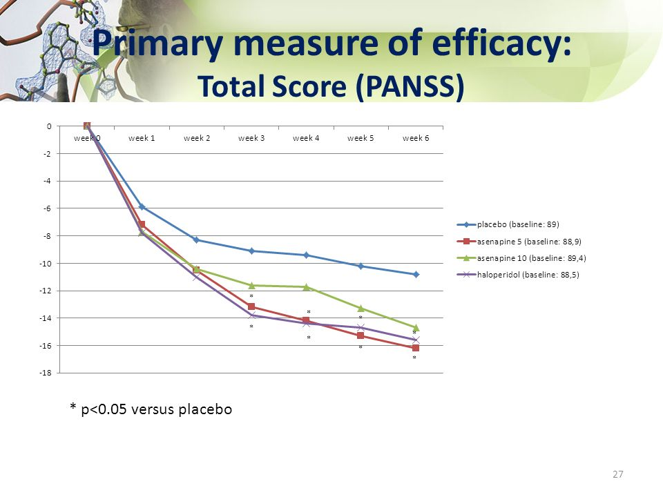 Primary measure of efficacy: Total Score (PANSS)
