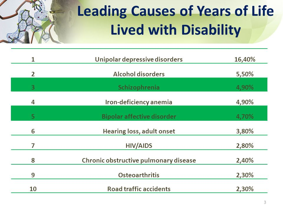 Leading Causes of Years of Life Lived with Disability