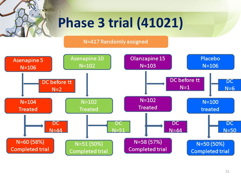 Phase 3 trial (41021) N=417 Randomly assigned Asenapine 10 N=102