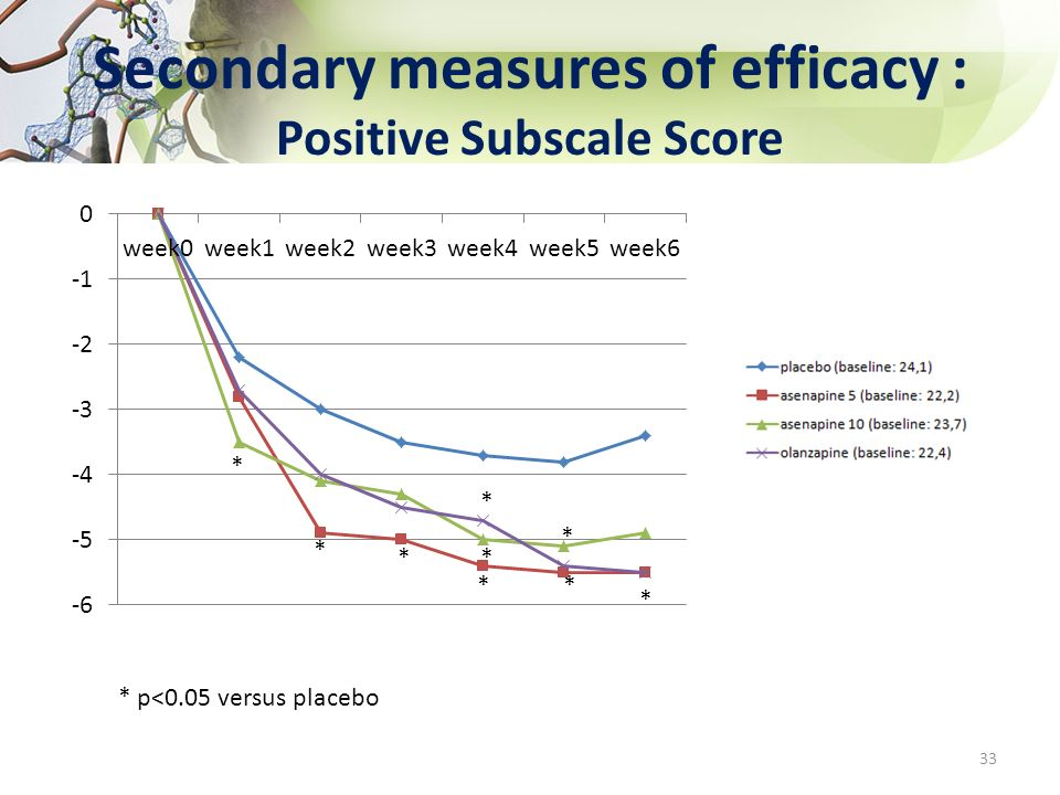 Secondary measures of efficacy : Positive Subscale Score