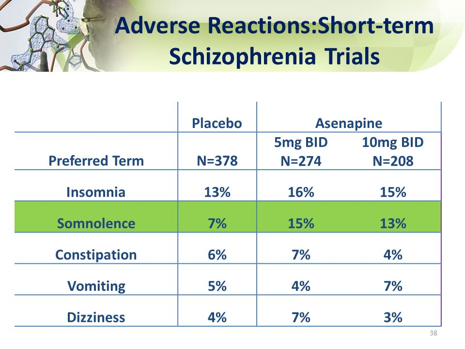 Adverse Reactions:Short-term Schizophrenia Trials