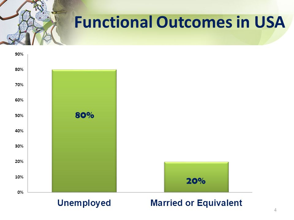 Functional Outcomes in USA