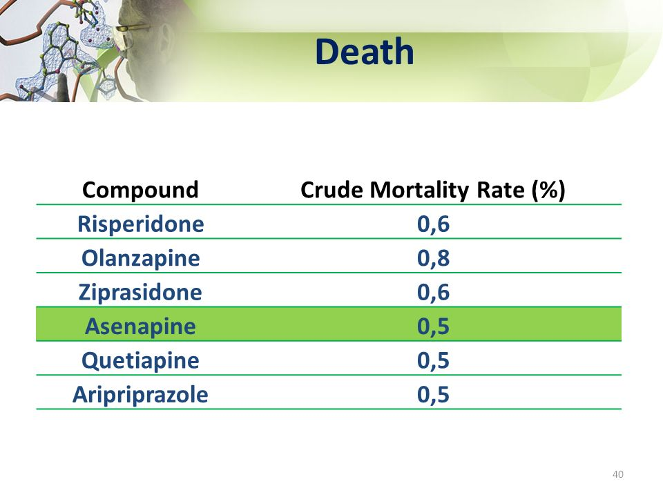 Crude Mortality Rate (%)