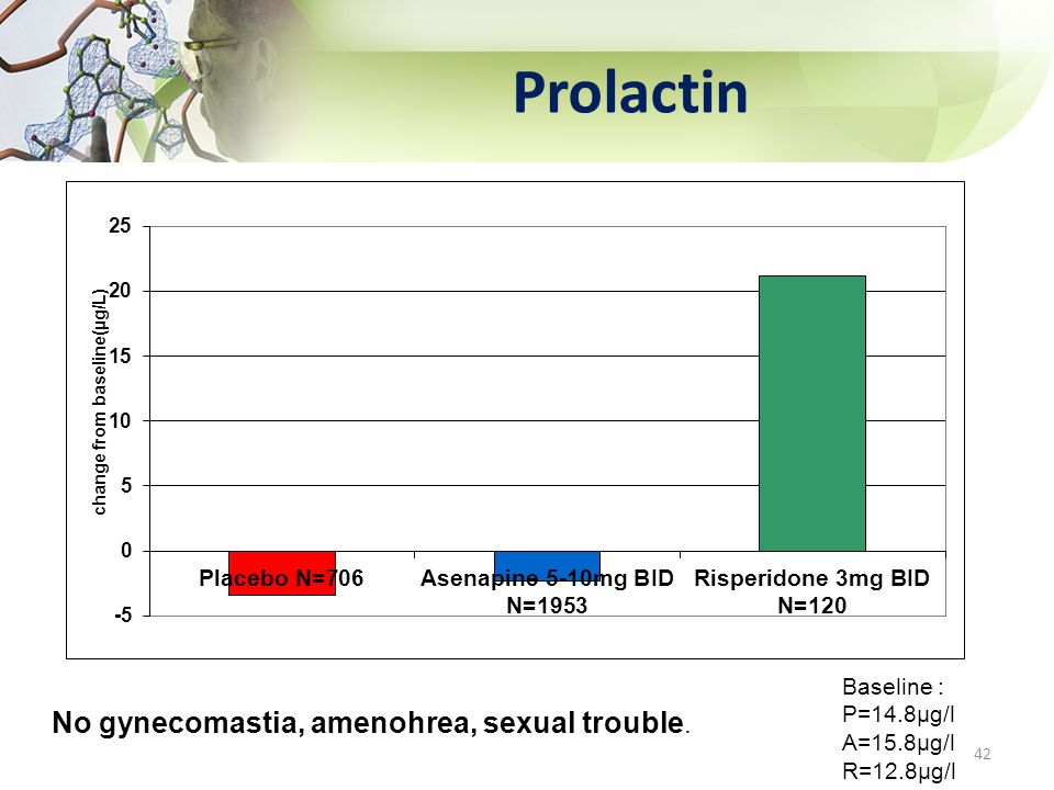 Prolactin No gynecomastia, amenohrea, sexual trouble.