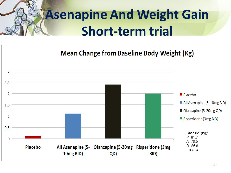 Asenapine And Weight Gain Short-term trial