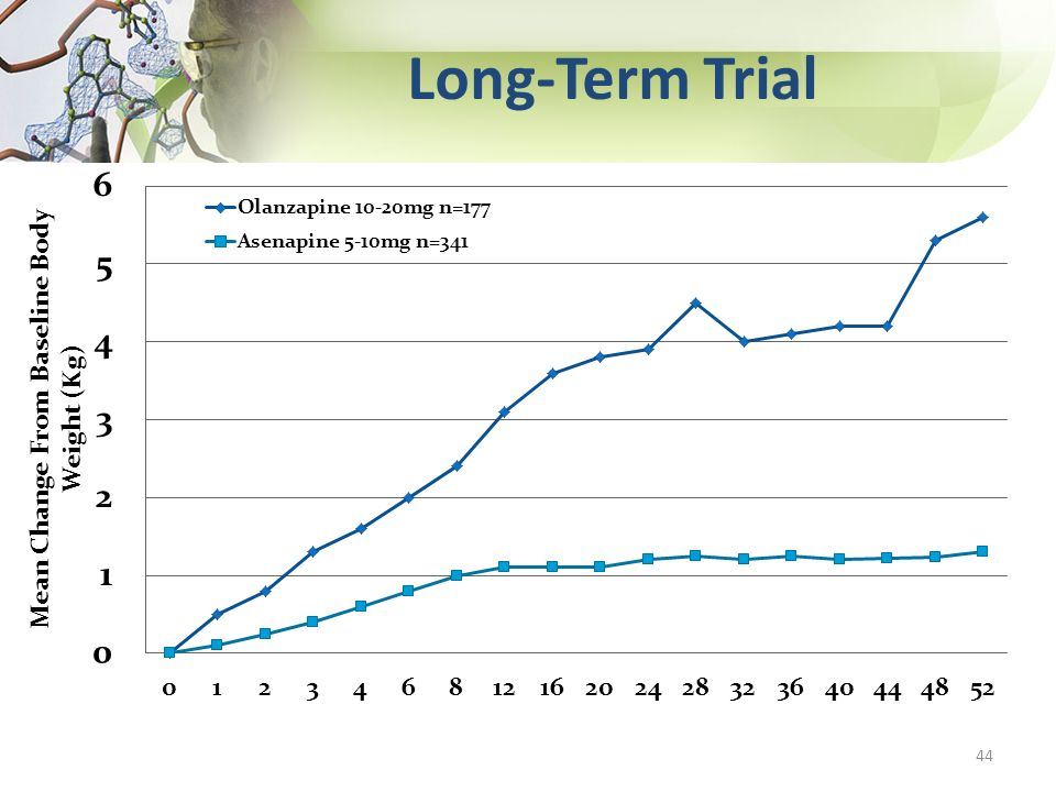 Long-Term Trial 44
