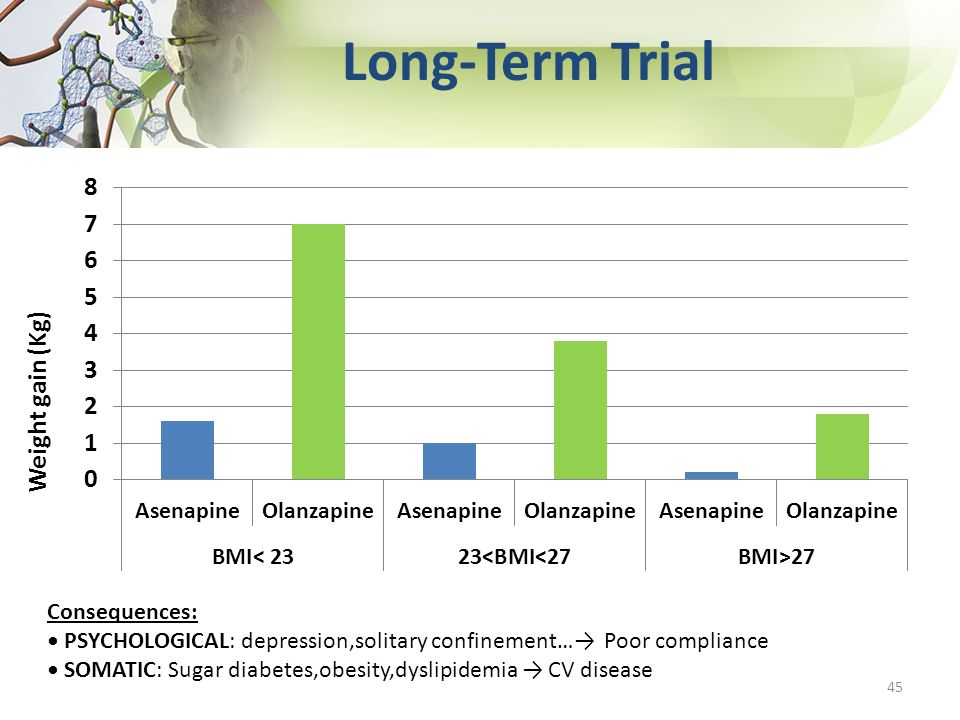Long-Term Trial Weight gain (Kg) Consequences: