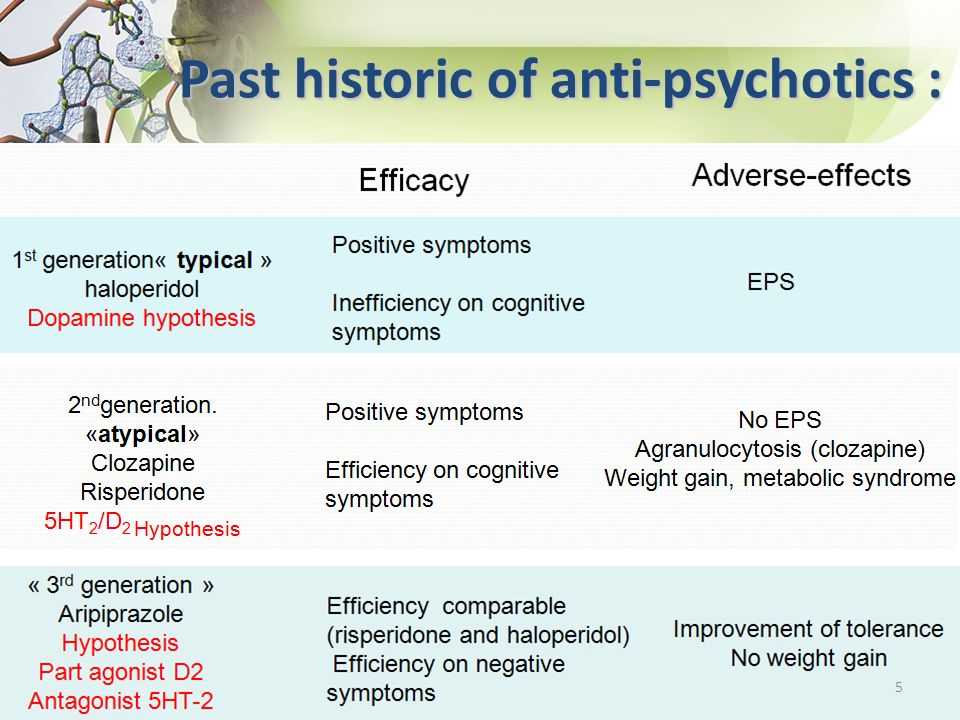 Past historic of anti-psychotics :