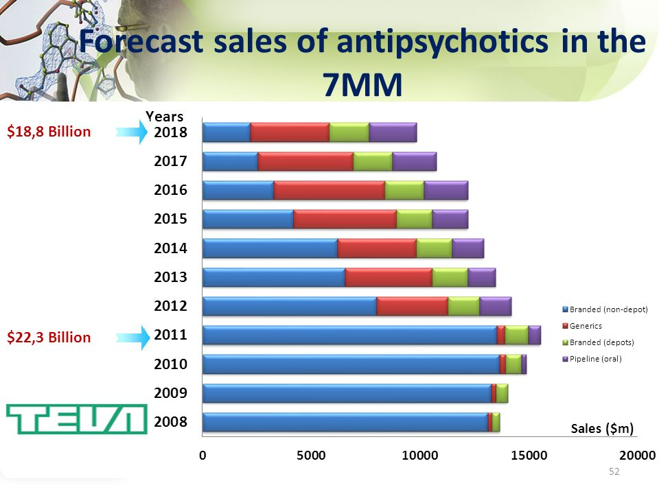 Forecast sales of antipsychotics in the 7MM
