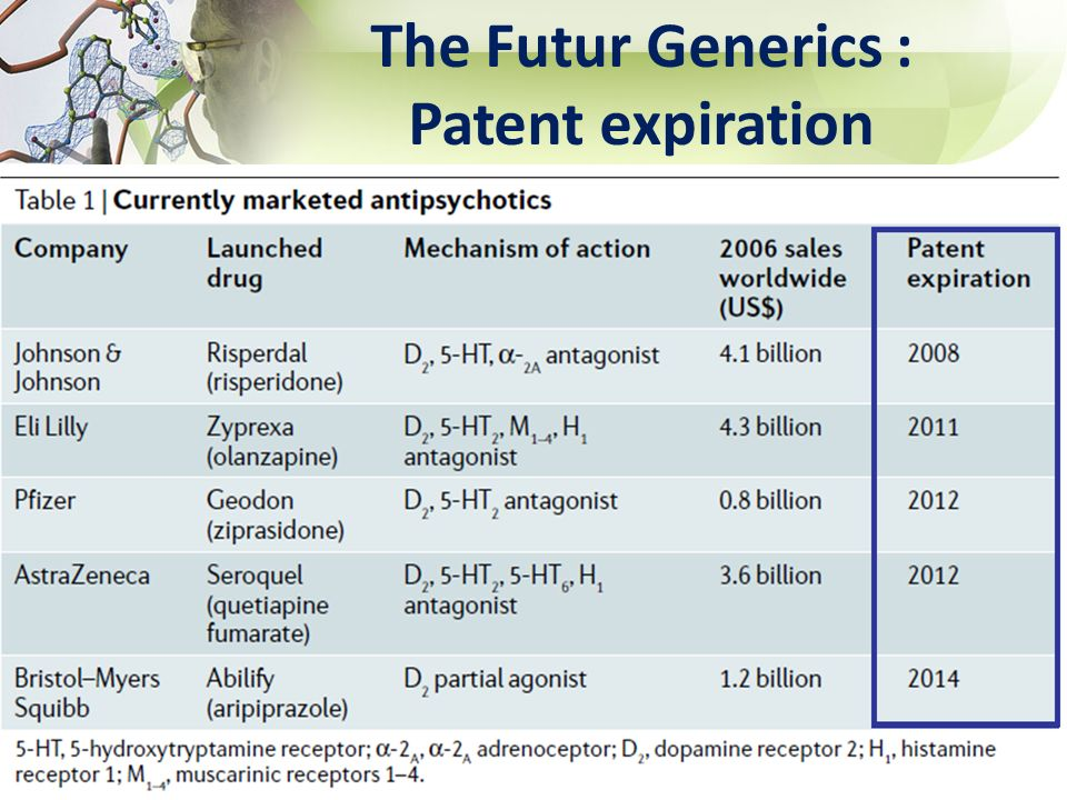 The Futur Generics : Patent expiration