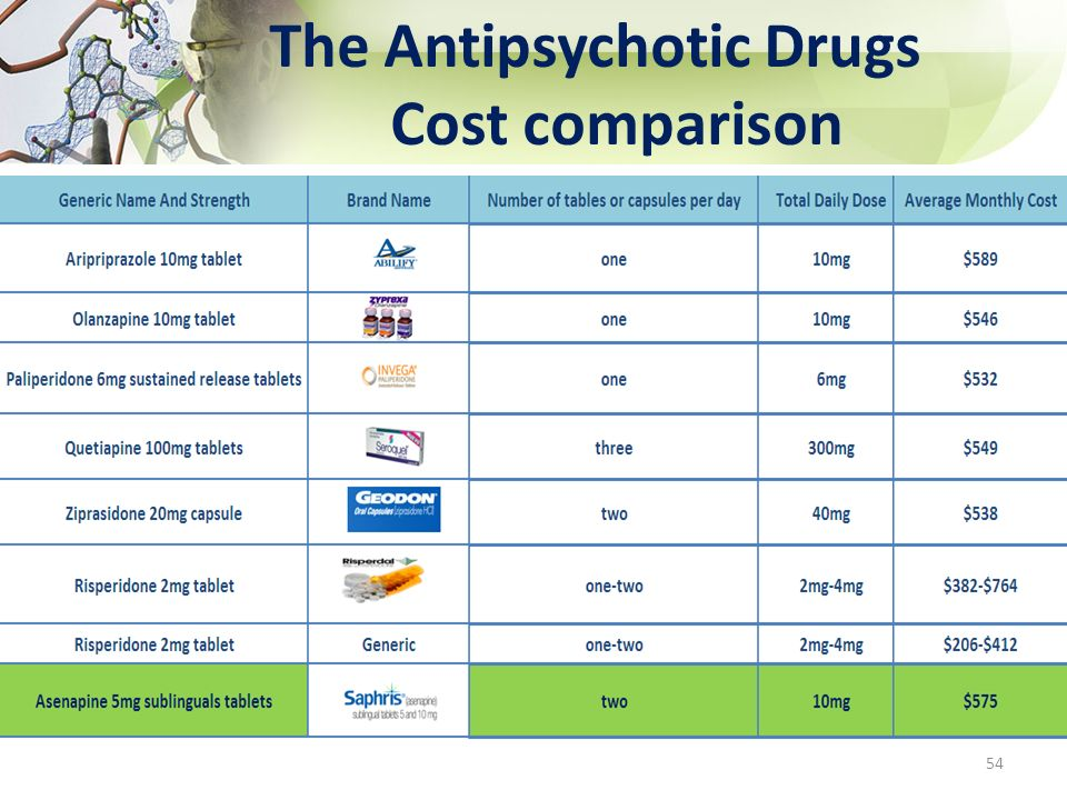 The Antipsychotic Drugs Cost comparison