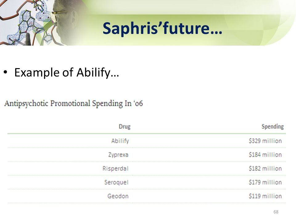 Saphris'future… Example of Abilify… 68 68