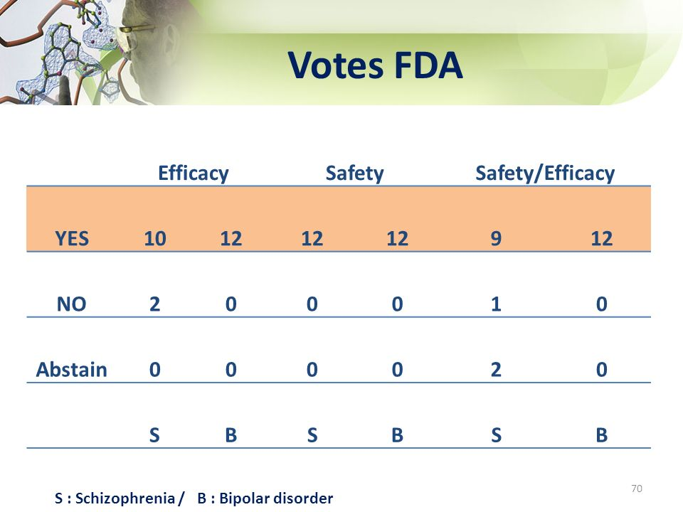 Votes FDA Efficacy Safety Safety/Efficacy YES 10 12 9 NO 2 1 Abstain S