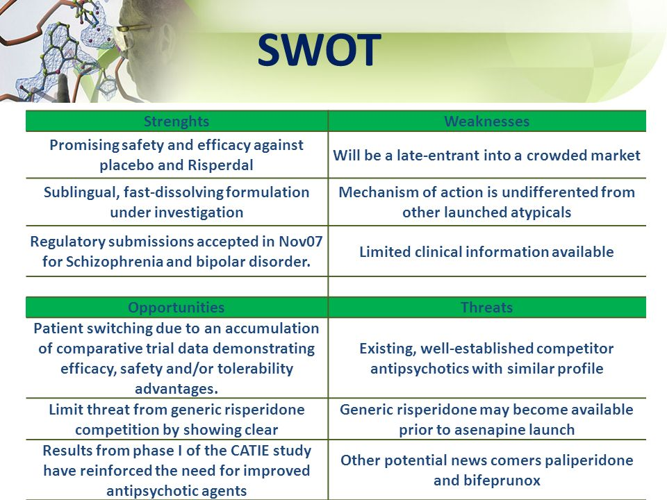 SWOT Strenghts Weaknesses
