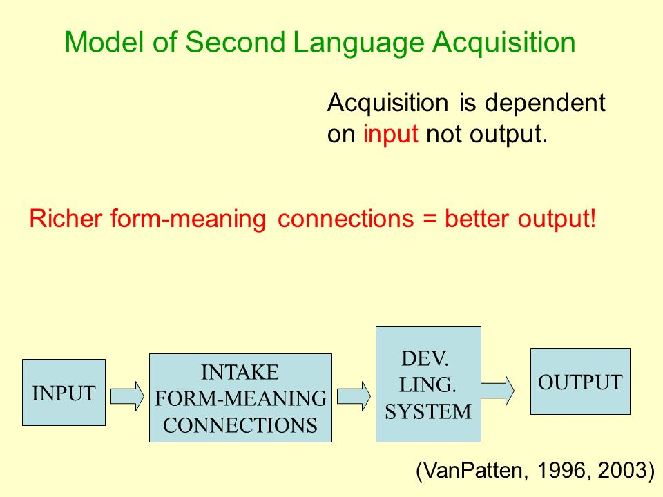 Model of Second Language Acquisition