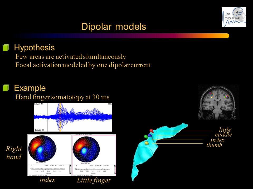 Dipolar models Hypothesis Example