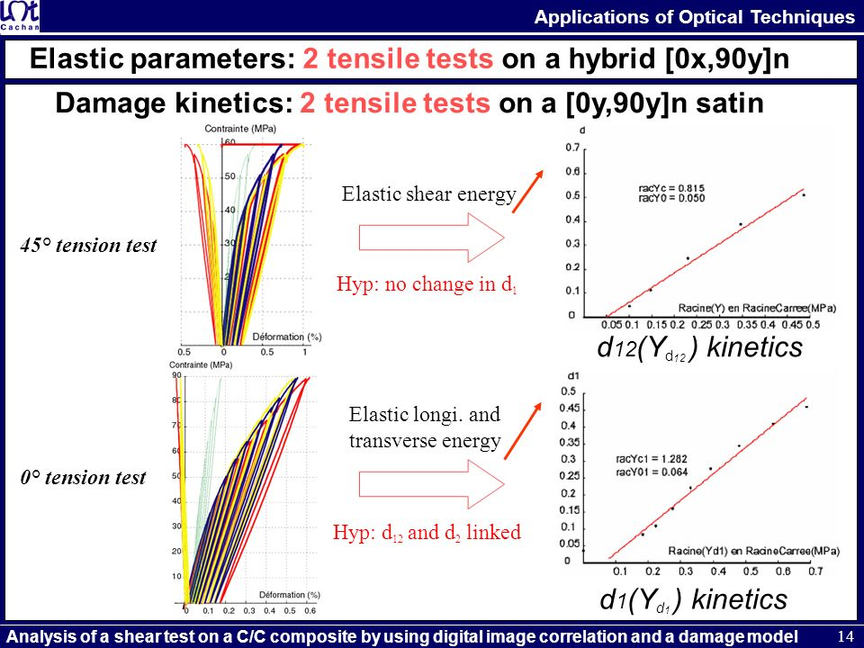 Elastic longi. and transverse energy