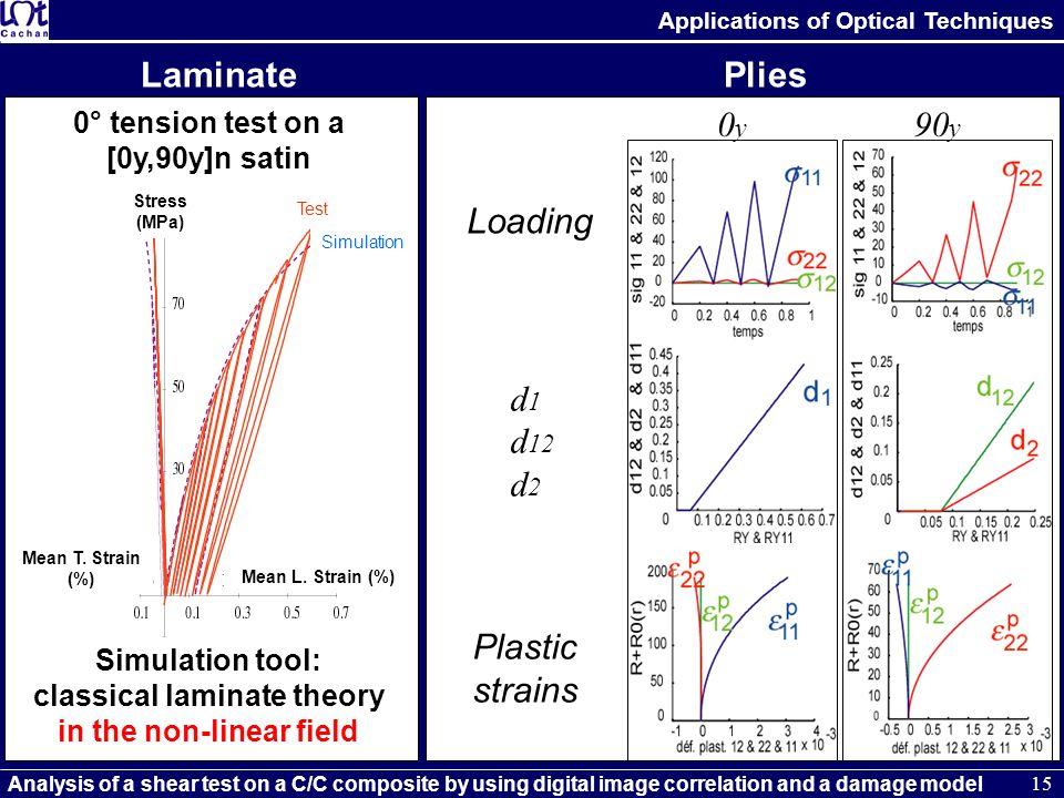 Laminate 0y 90y Loading d1 d12 d2 Plies Plastic strains