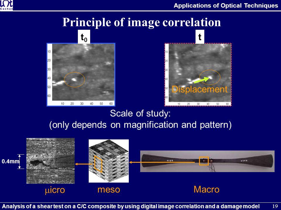 Principle of image correlation