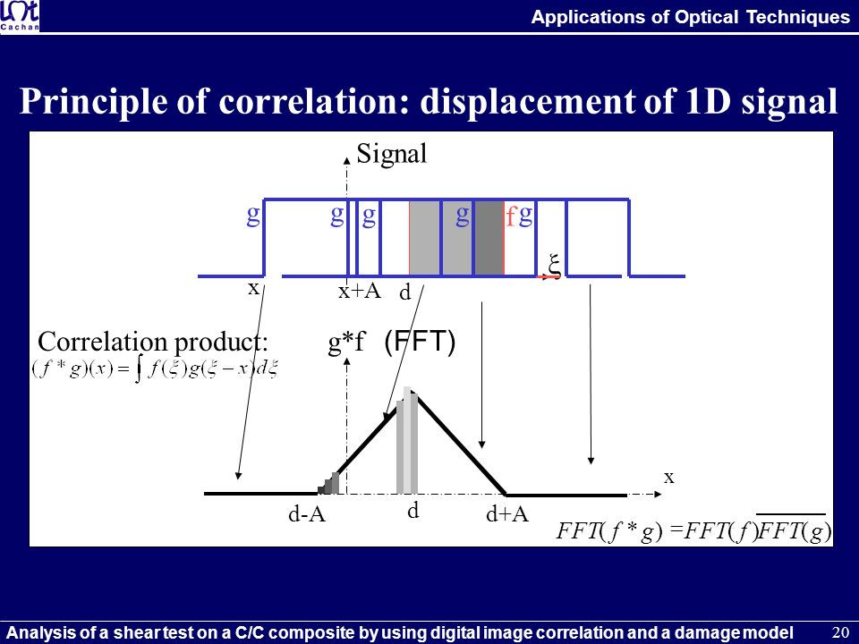 Principle of correlation: displacement of 1D signal