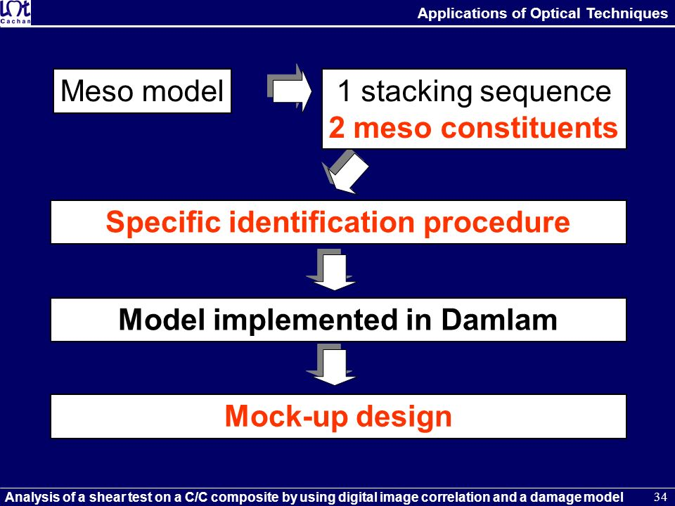 Specific identification procedure Model implemented in Damlam