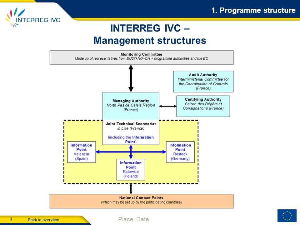 INTERREG IVC – Management structures