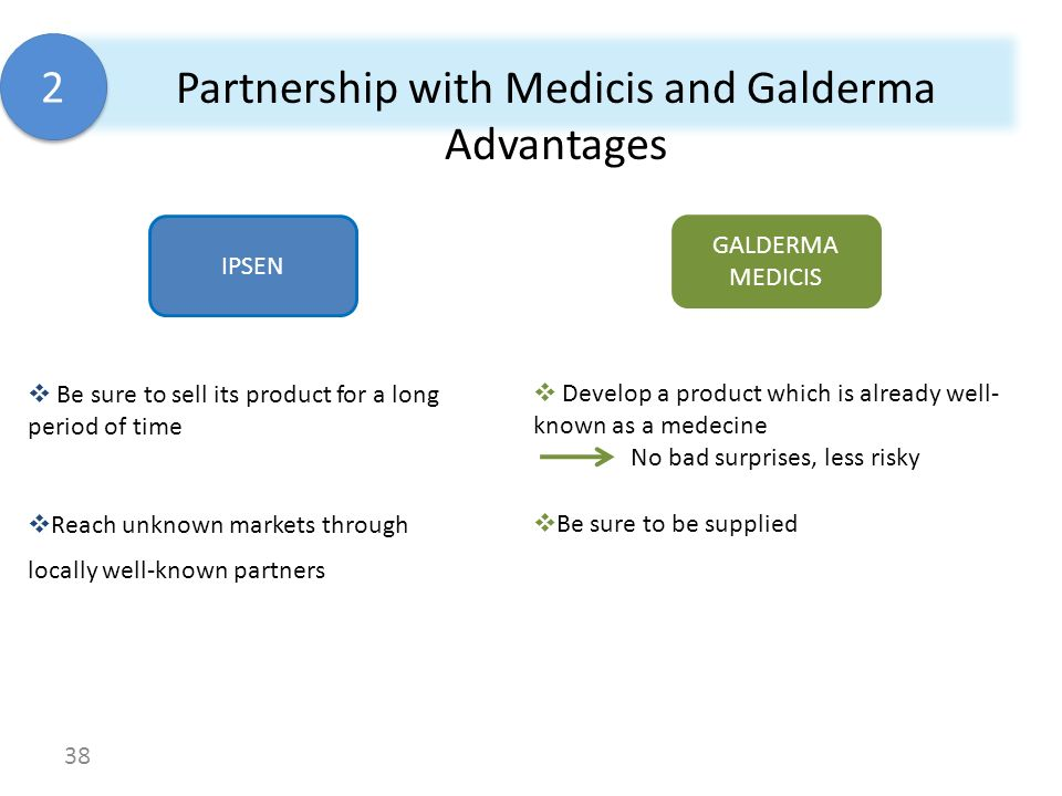 Partnership with Medicis and Galderma