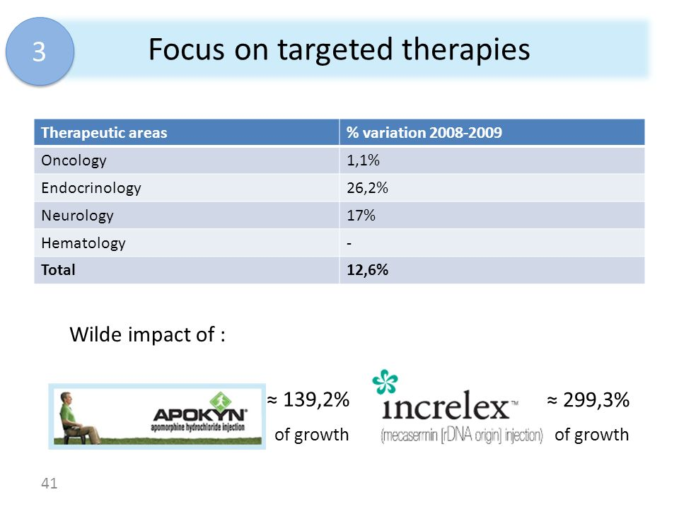 Focus on targeted therapies