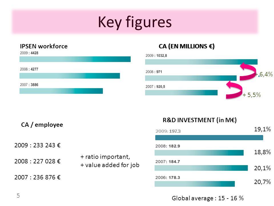 Key figures IPSEN workforce CA (EN MILLIONS €) CA (EN MILLIONS €)