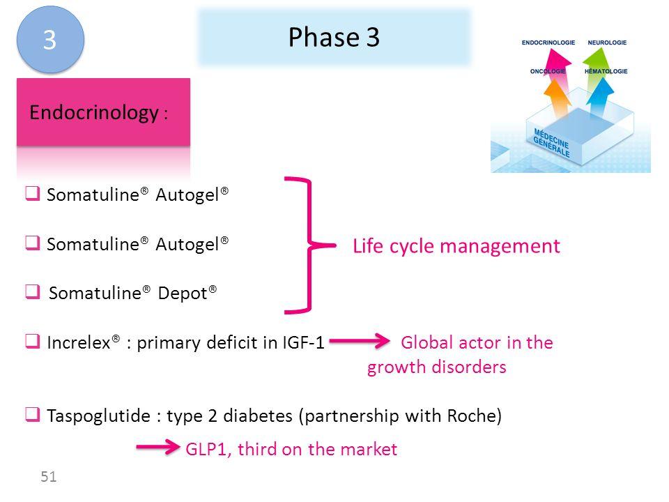 Phase 3 3 Endocrinology : Life cycle management Somatuline® Autogel®