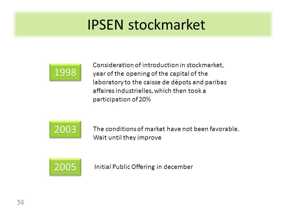 IPSEN stockmarket